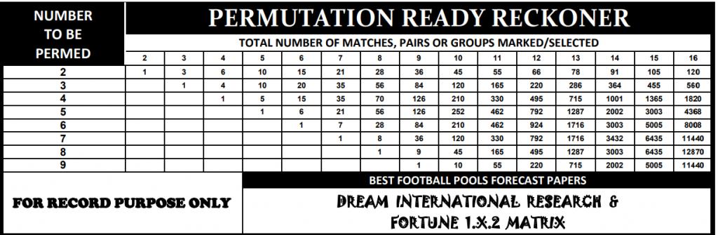 Permutation Table